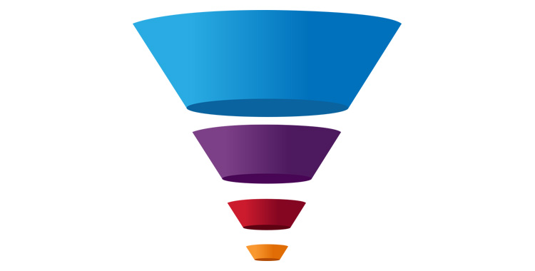 Content Marketing Funnel of Love