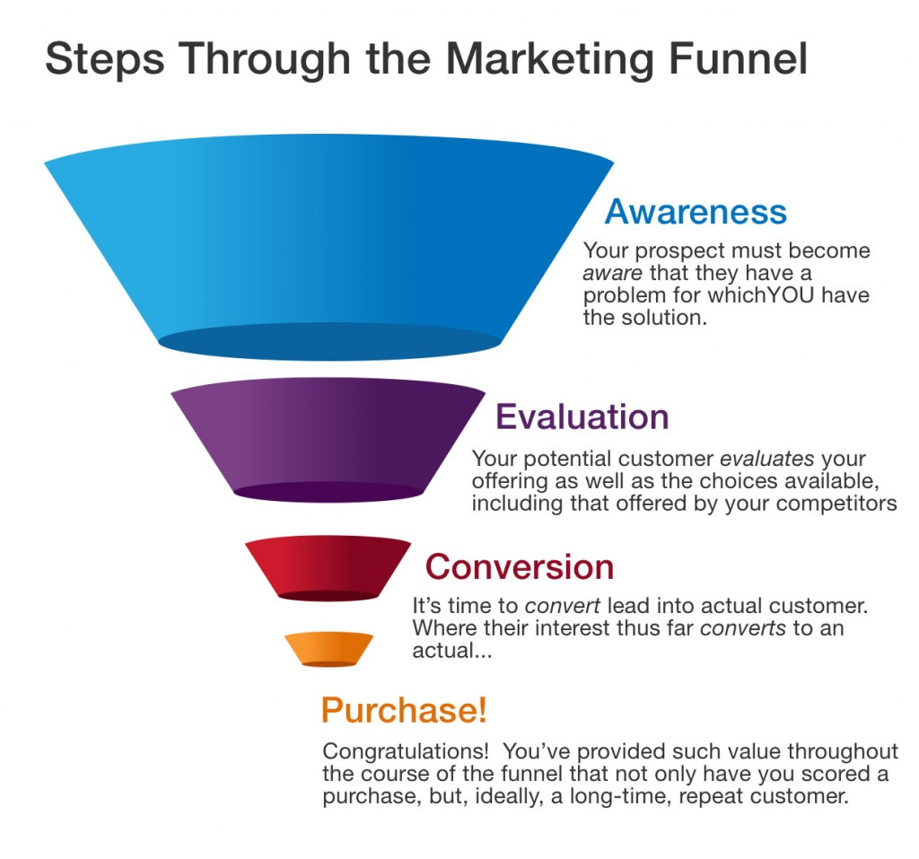 Content Marketing Funnel Explained